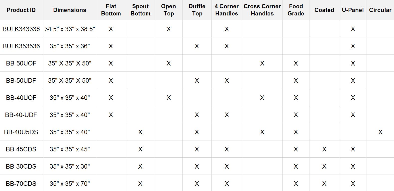 bulk-bag-chart-10-bags